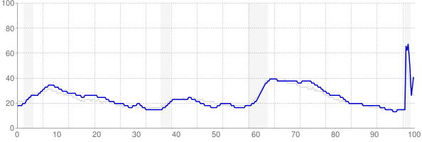 New Jersey monthly unemployment rate chart from 1990 to November 2020